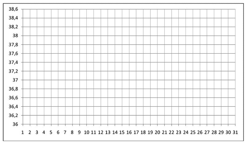 Инструкция измерений базальной температури